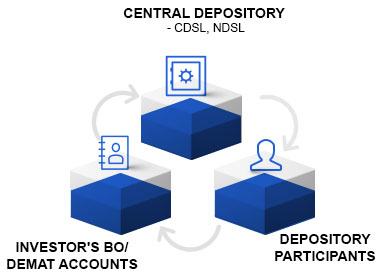 How Demat Account Works?