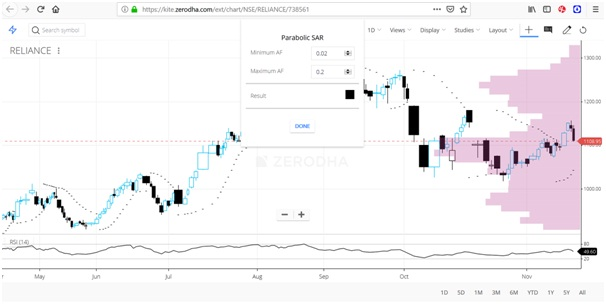 Image of How to use Parabolic SAR?