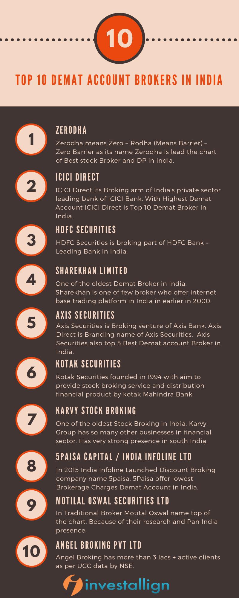 Infographic - Top 10 Demat Account Brokers in India